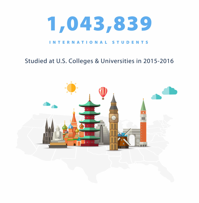 International Student Statistic of Students in U.S.